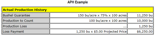 Table of the APH Example