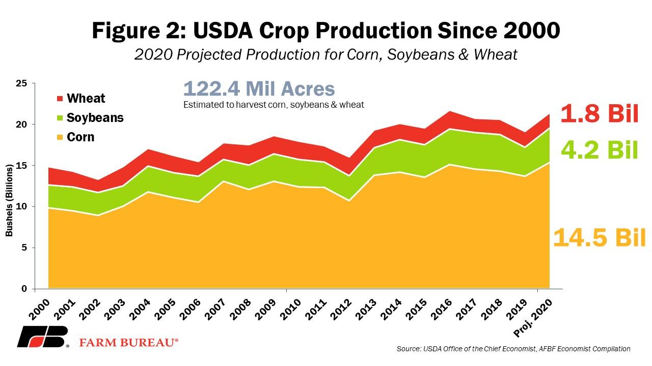 Fig 2 Crop Production AFBIS