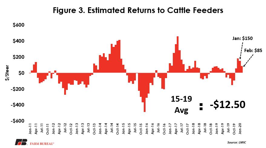 AFBIS Cattle Figure 3