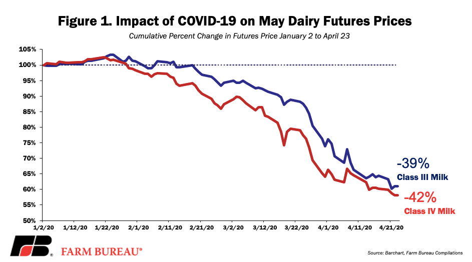 Figure 1 - Impact of COVID-19 on May Dairy Future Prices