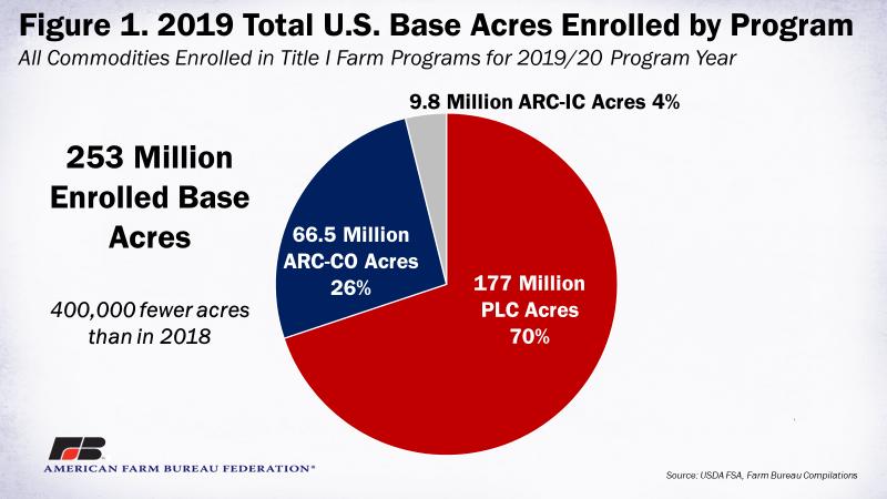 Figure 1 - 2019 Total U.S. Based Acres Enrolled by Program