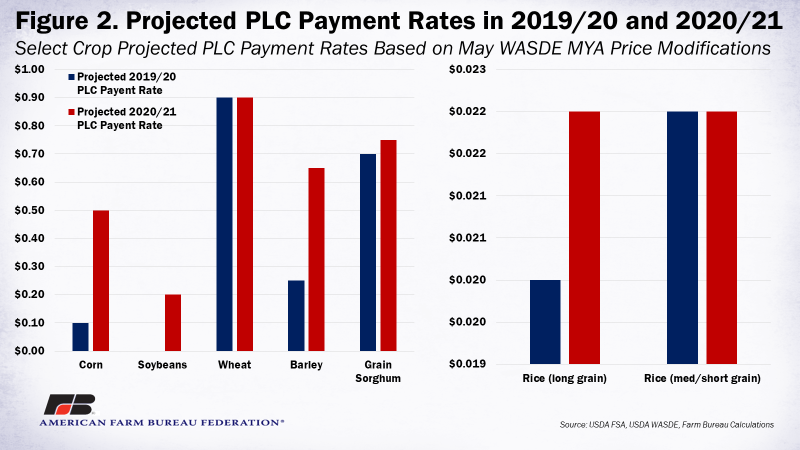 Figure 2 - Projected PLC Payment Rates in 2019-20 and 2020-21