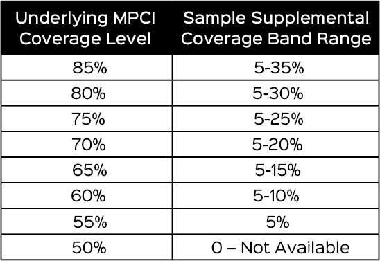 AVE Supplemental Coverage Band Range