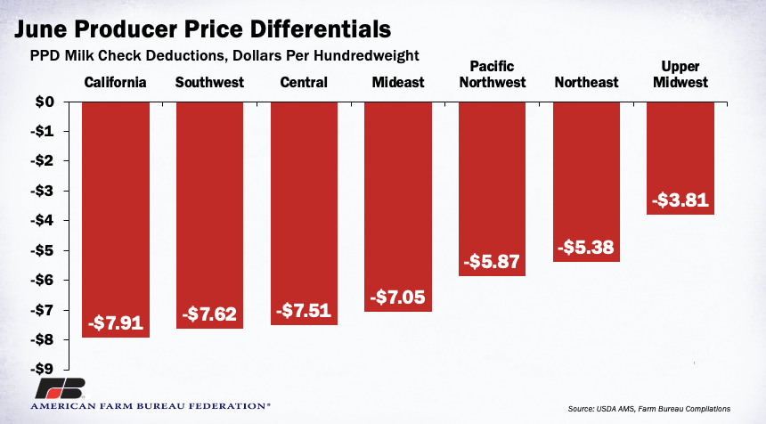 Graph 2. June Producer Price Differentials