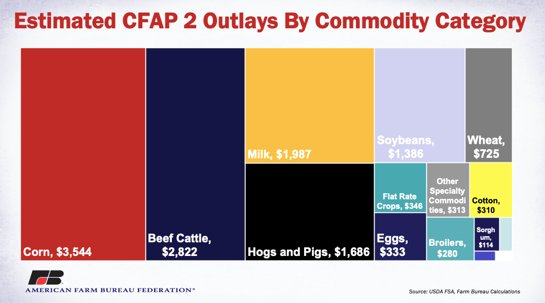 Estimated CFAP 2 Outlay by Commodity Category
