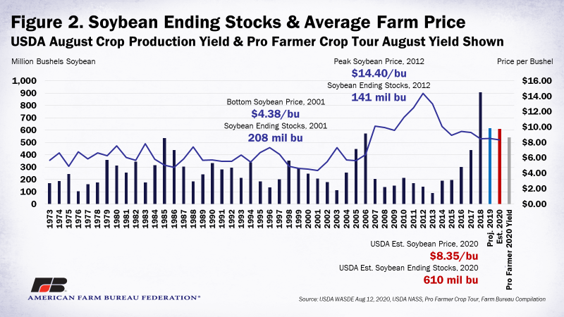 Figure 2. Soybean Ending Stocks & Average Farm Price