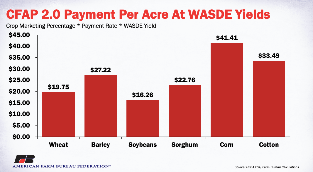 Figure 3 - CFAP 2.0 Payment Per Acre at WASDE Yields
