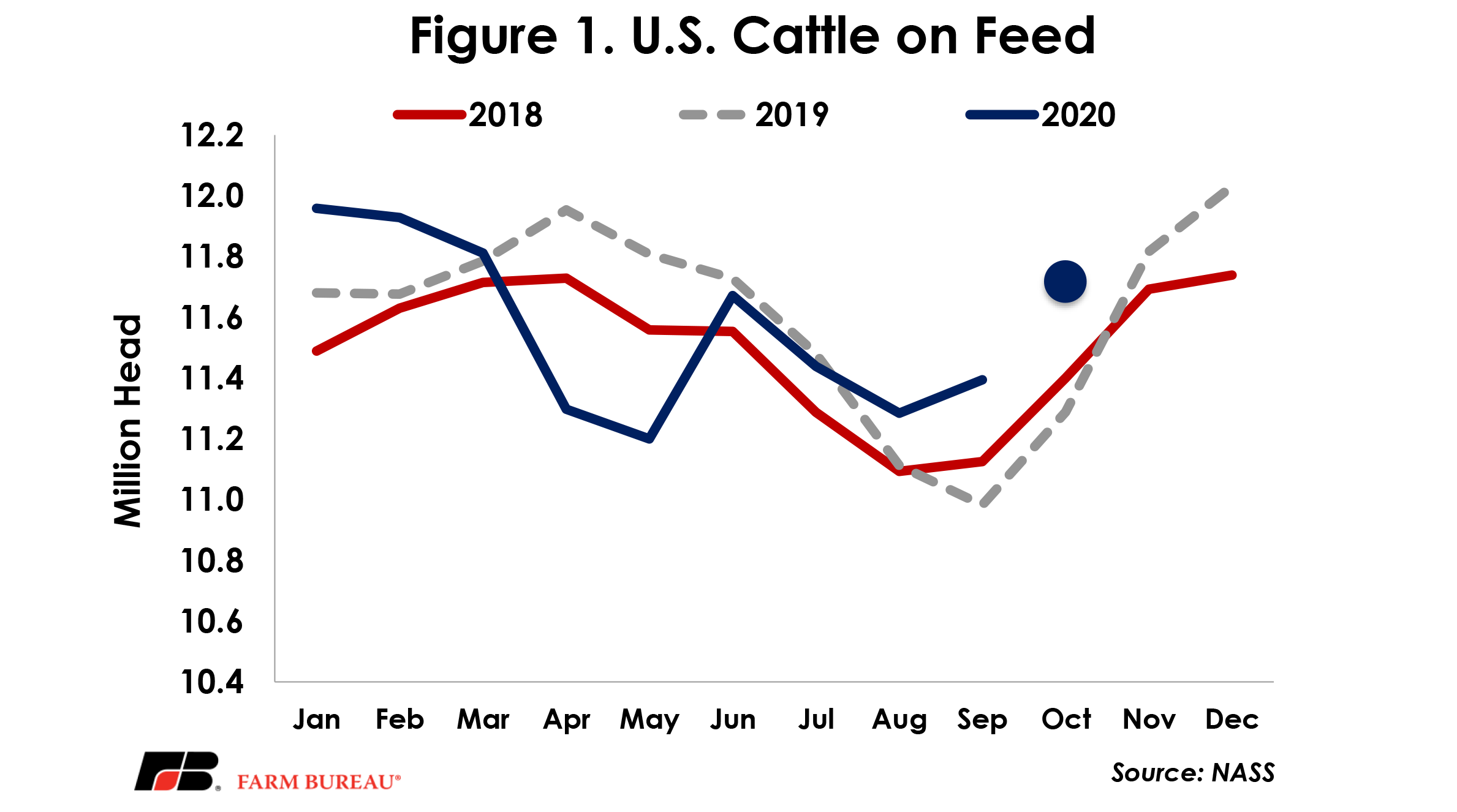 Figure 1 - US Cattle on Feed