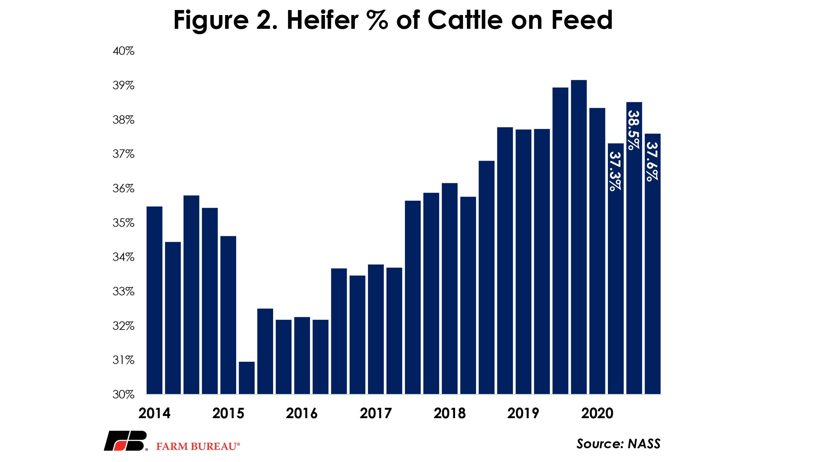 Figure 2 - Heifer % of Cattle of Feed