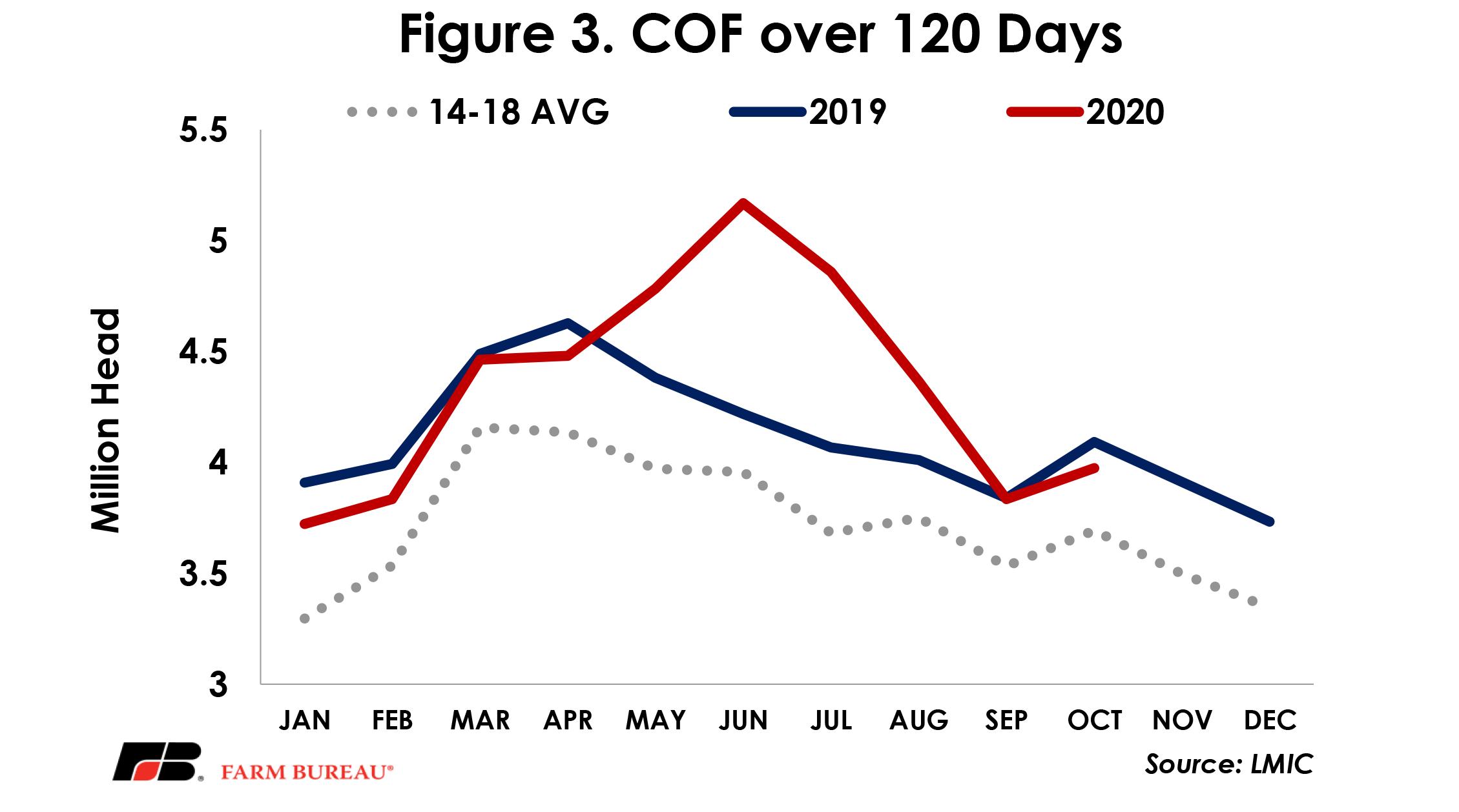 Figure 3 - COF over 120 Days