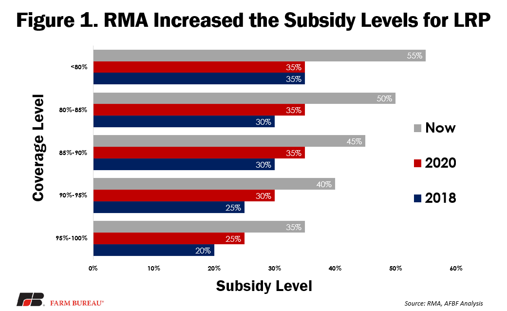 Fig 1 - RMA Increased the Subsidy Levels for LRP