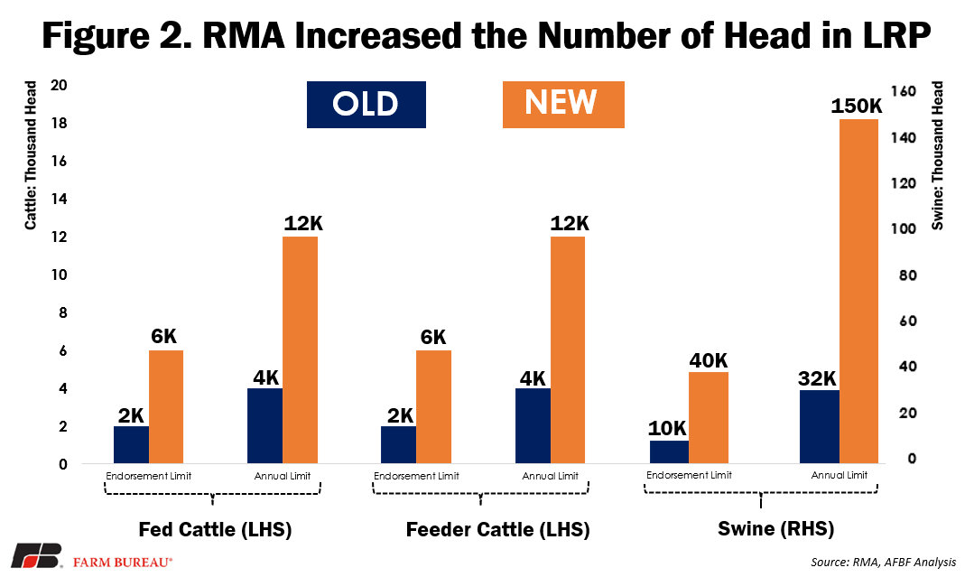 Fig 2 - RMA Increased the Number of Head in LRP
