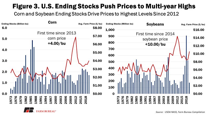 Figure 3. Ending Stock Push Prices to Mult-Year Highs