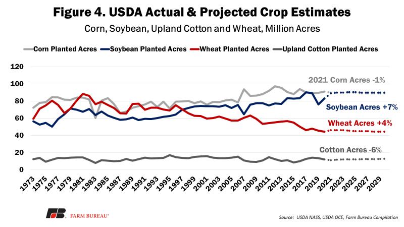 Figure 4 - USDA Actual & Projected Crop Estimates