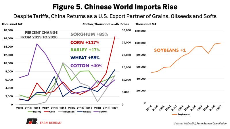 Figure 5 - Chinese World Imports Rise