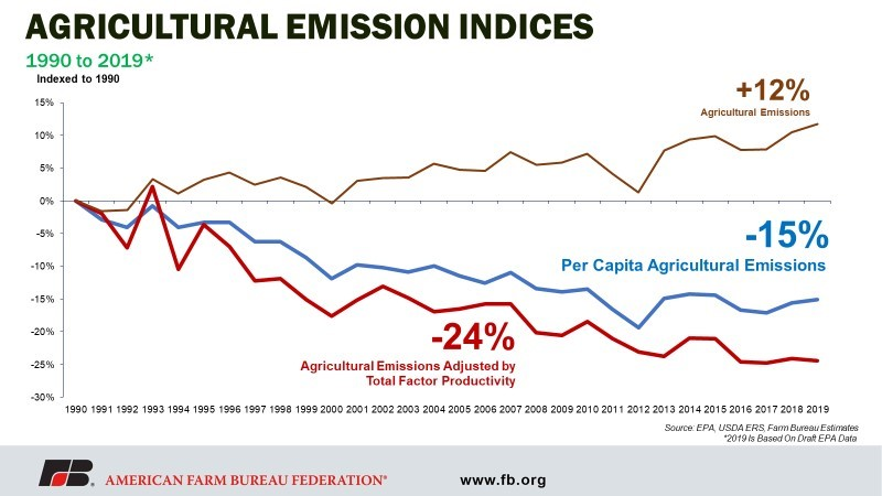 figure 1 - Ag Emission Indices