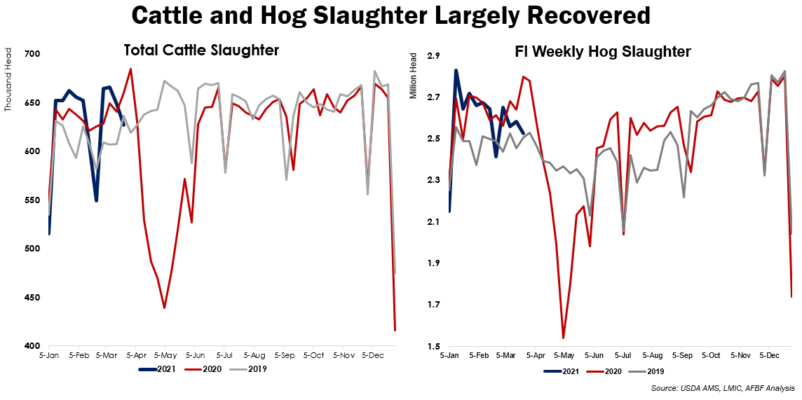 Fig 1. Cattle and Hog Slaughter Largely Recovered
