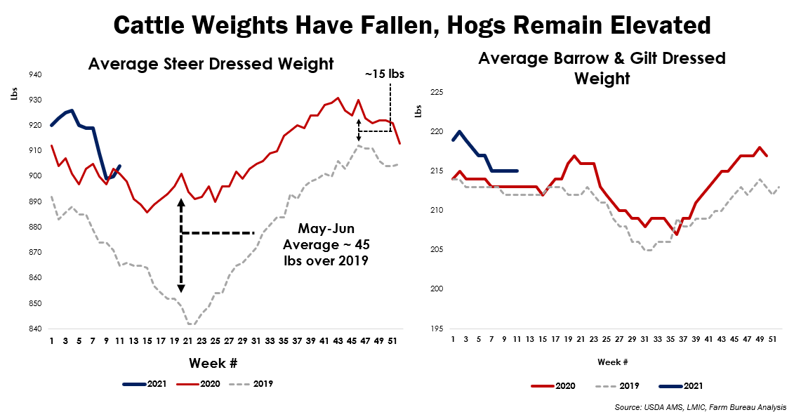 Fig 2. Cattle Weights Have Fallen, Hogs Remain Elevated