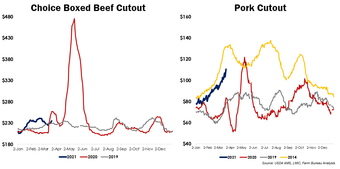 Fig 4. Choice Boxed Beef Cutouts vs Pork Cutouts
