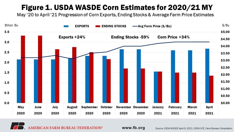 Fig 1 - USDA WASDE Corn Estimates for 2020-21 MY