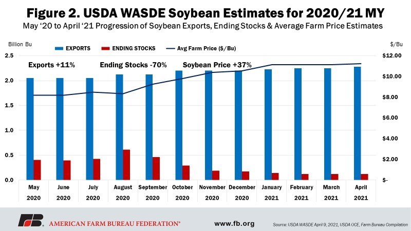 Fig 2 - USDA WASDE Soybeans Estimates for 2020-21 MY