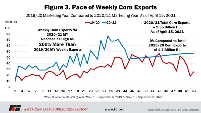Fig 3 - Pace of Weekly Corn Exports
