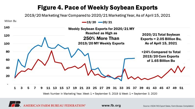 Fig 3 - Pace of Weekly Sopybean Exports