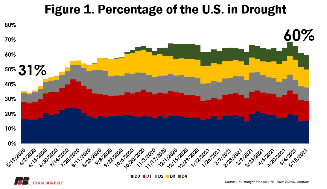 Fig 1 - Percentage of US in Drought