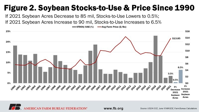 Fig 2 - Soybeans Stocks-to-Use & Price Since 1990