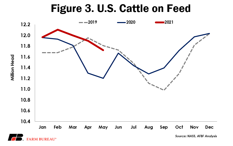Fig 3 - US Cattle on Feed