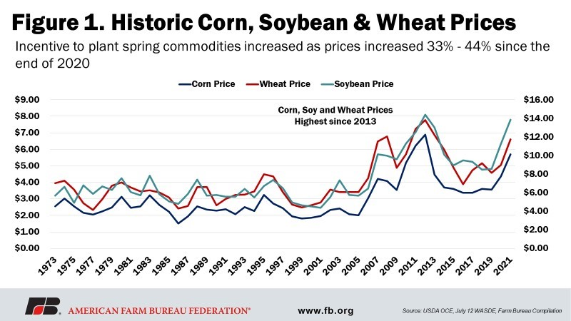 Fig 1 - Historic Corn, Soybeans, & Wheat Prices