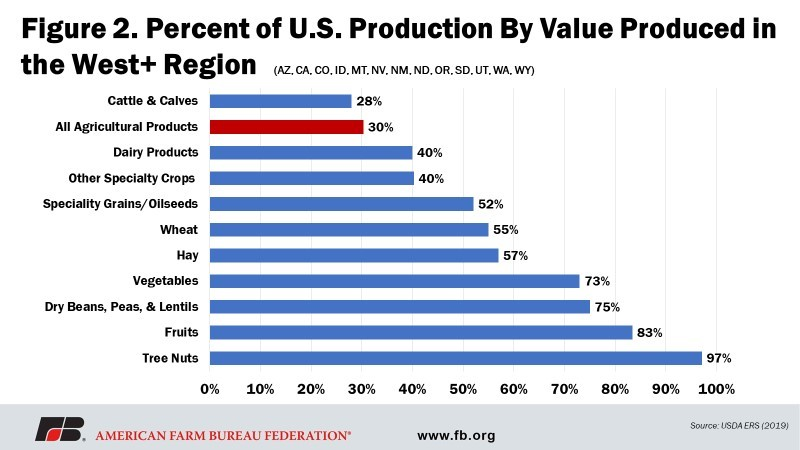 Fig 2 - Percent of US Prod by Value Produced in the West Region