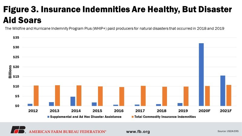 Fig 3 - Insurance Indemnities are Healthy, but Disaster Aid Soars