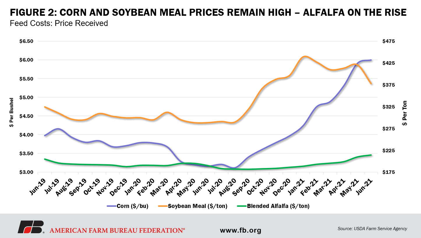 Fig 2. Corn and Soy meal prices remain high