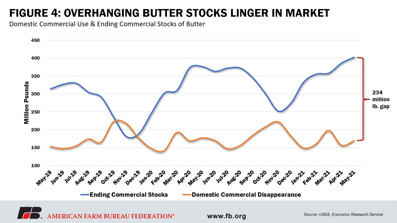 Fig 4. Overhanging butter stocks linger in market