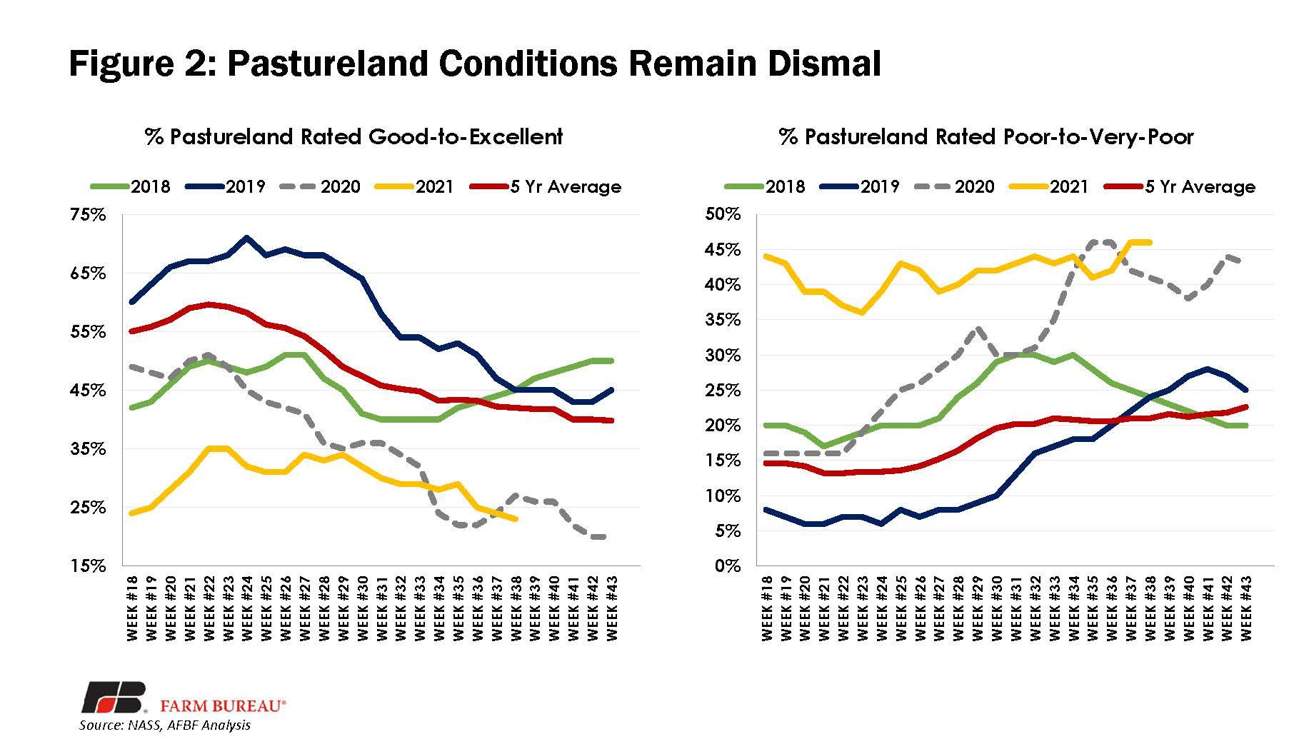Figure 2 - Pastureland Conditions Remain Dismal
