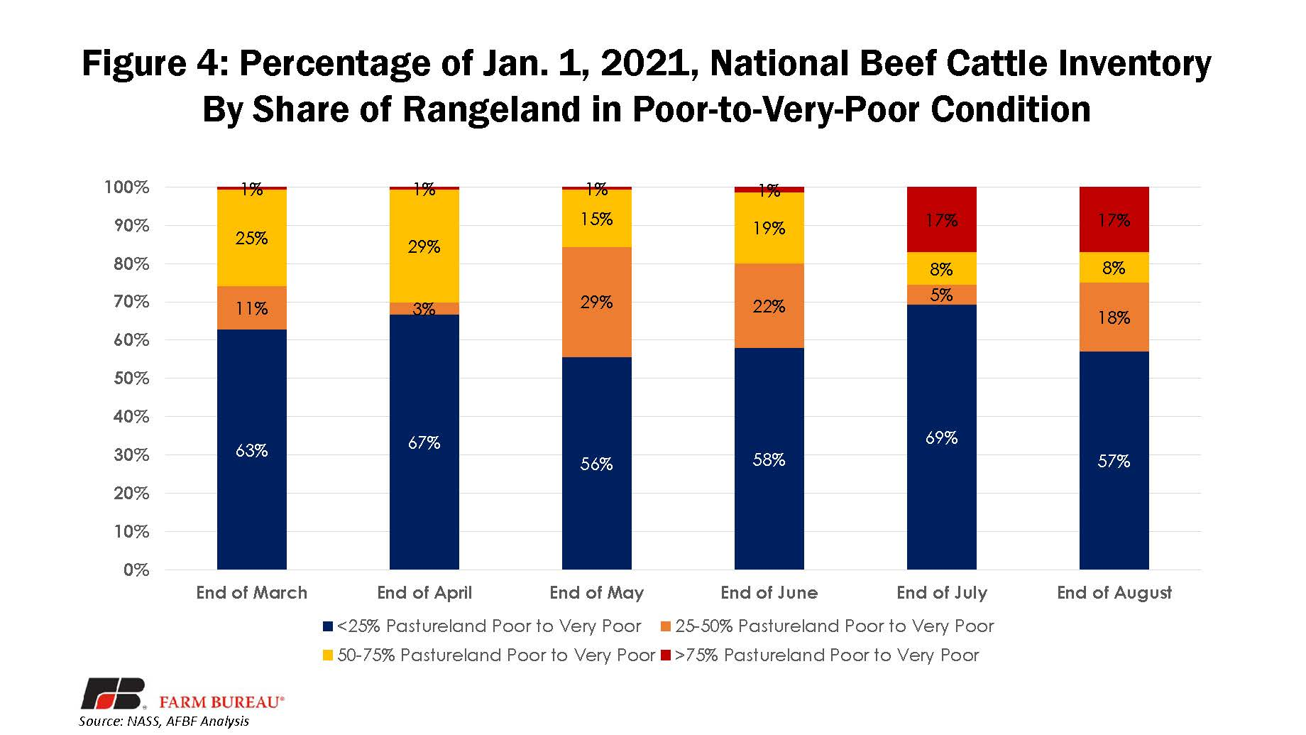 Figure 4 - Percent of Beef Inventory in P-VP Conditions